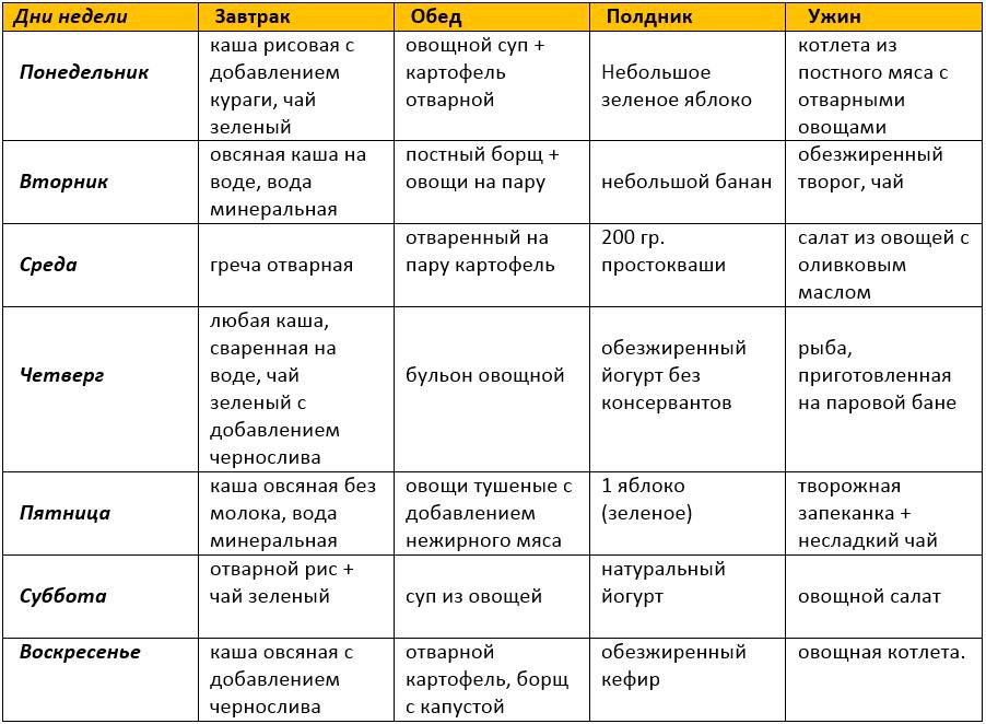 Диета при дерматите (атопическом, аллергическом): меню для взрослых и детей