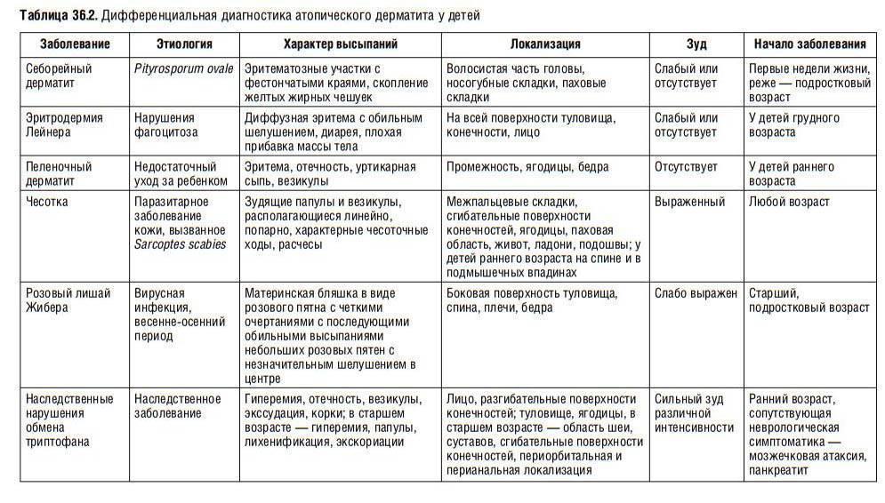 Виды и признаки вирусной экземы