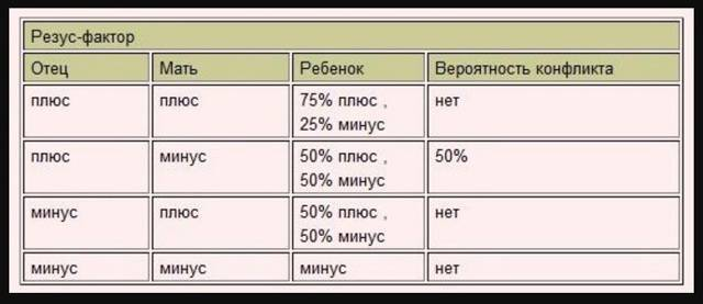 Как определить отцовство по группе крови: таблица наследования и недостатки метода