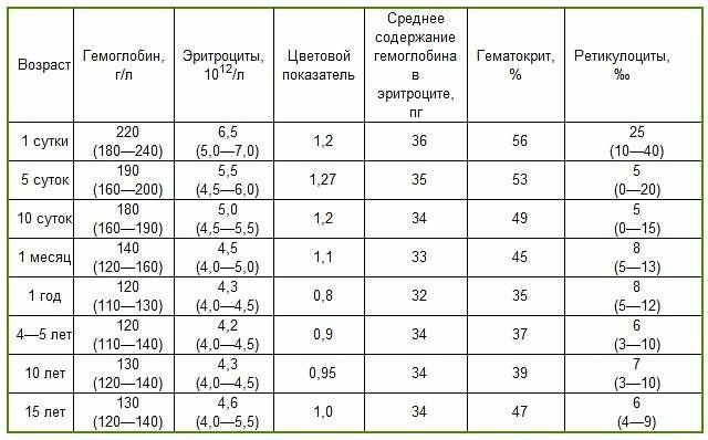 Нормы гемоглобина у детей до 1 года воз таблица