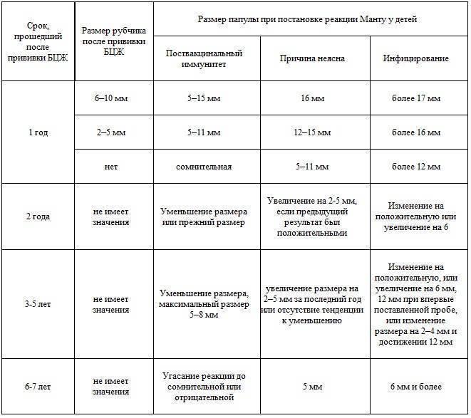Норма реакции манту у детей в 6-7 лет - таблица