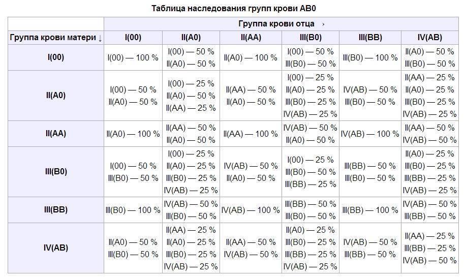 Пол ребенка по группе крови и резус-фактору