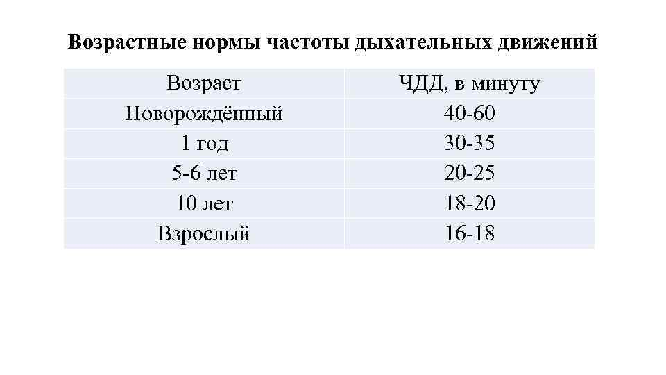 Чсс у детей норма таблица