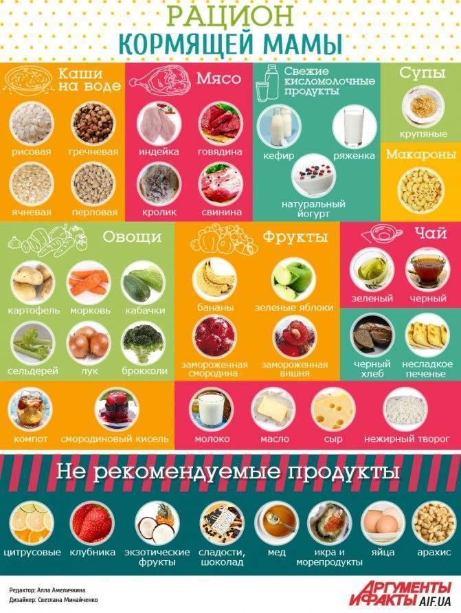 Можно ли мороженое при грудном вскармливании в первый месяц?