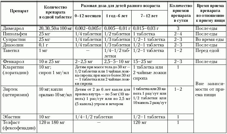 Литическая смесь для детей от температуры. состав и дозировка литической смеси в таблетках и ампулах