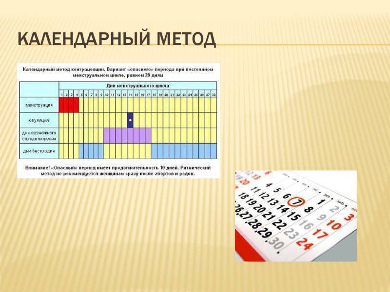 Методы контрацепции нового поколения. | wmj.ru