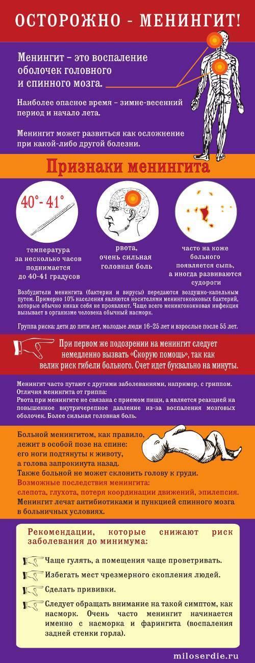 Менингококковая инфекция - симптомы, вакцина, профилактика, лечение у детей