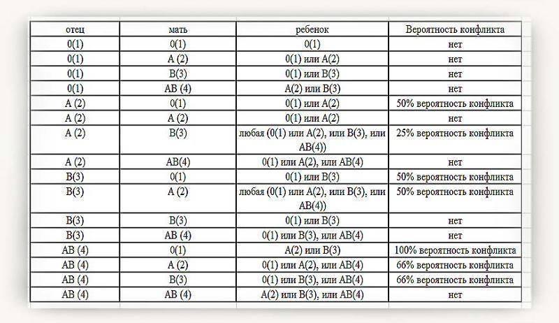 Таблица совместимости групп крови и резус-фактора для зачатия ребенка, влияет ли группа крови родителей на возможность забеременеть