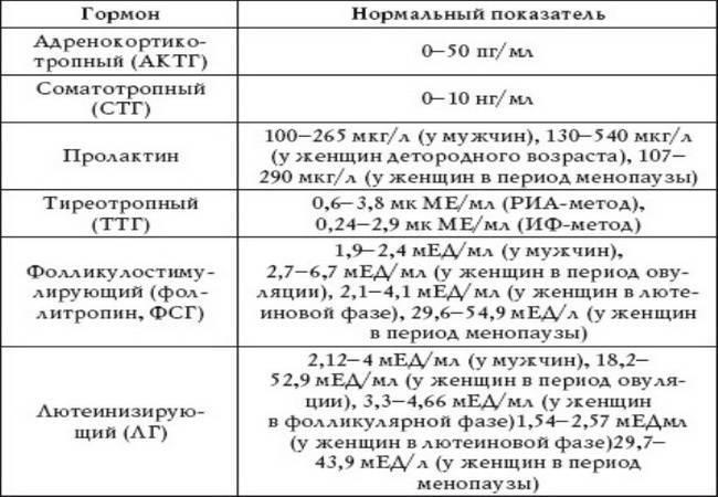 Лютеинизирующий гормон: что такое лютеиновая фаза у женщин и таблица норм фсг по возрасту, за что отвечает лг