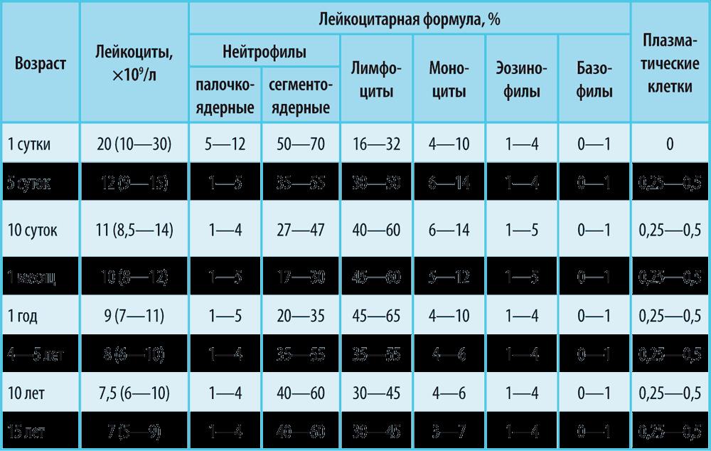 Норма лимфоцитов в крови у детей: таблица по возрасту
