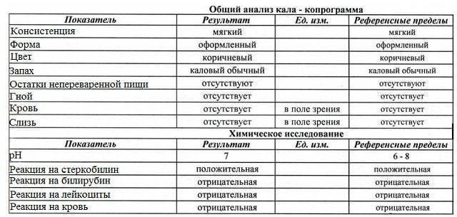 Копрограмма (общий анализ кала) - норма и расшифровка