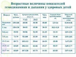 Норма пульса у детей и подростков: таблица по возрасту