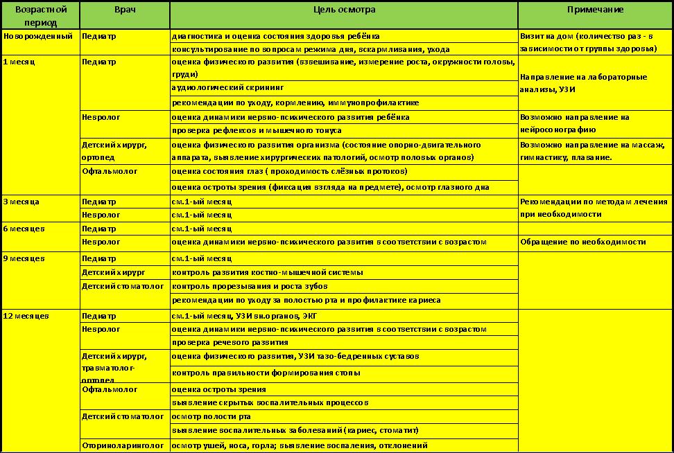 Каких врачей проходят в 3, 6, 9 месяцев с ребенком: список, таблица осмотров