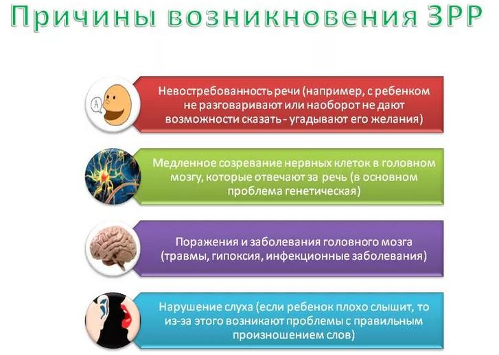 Задержка речевого развития или зрр - причины, симптомы, коррекция