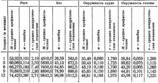 Физиологические особенности новорожденного ребенка. таблица окружности головы и грудной клетки ребенка до года. таблица роста и веса ребенка по месяцам до года. шкала апгар.
