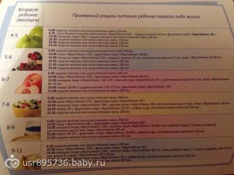 Стоит ли кормящей маме ограничивать себя в употреблении арбуза?