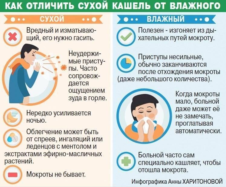 Кашель при аденоидах у детей – симптомы и лечение