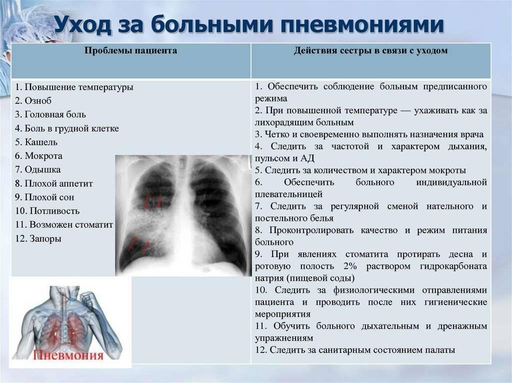 Пневмония у беременных: причины возникновения и симптомы воспаления легких при беременности, методы лечения