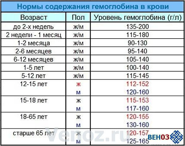 Гемоглобин у детей до года и в старшем возрасте: норма, причины пониженных и повышенных показателей, таблица гемоглобина у ребенка по возрасту / mama66.ru