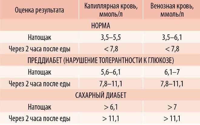 Норма сахара в крови у детей по возрасту в таблице, причины отклонений