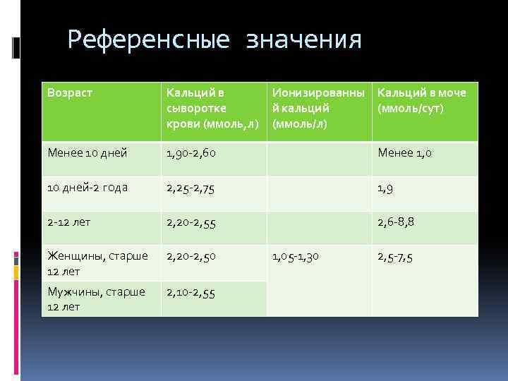 Повышенный кальций в моче у ребенка - wikiurolog.ru