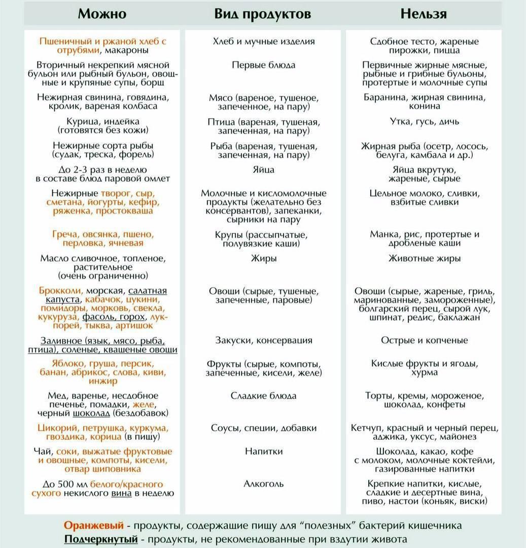 Диета 15 стол: что можно, что нельзя (таблица), меню