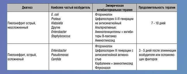 Острый пиелонефрит: одна из самых больших детских бед