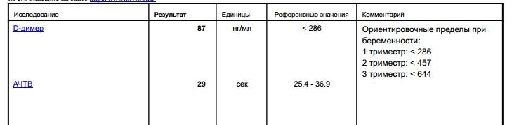 Д-димер при беременности. норма, таблица по неделям после эко, повышен, понижен, для чего сдают