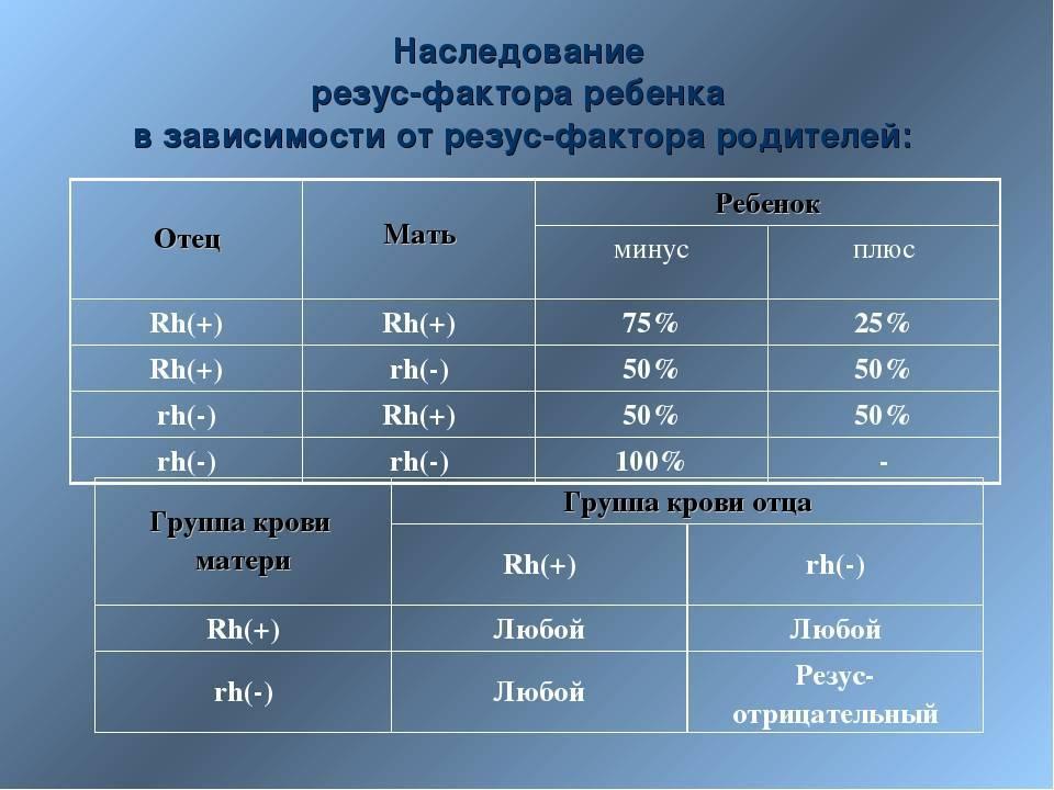 Чью группу крови наследует ребенок при рождении: таблица наследования группы крови или как наследуется группа крови ребенком от родителей
