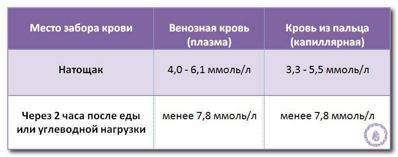 Анализ крови на сахар: виды исследований, как подготовиться, расшифровка, нормы, где сдавать