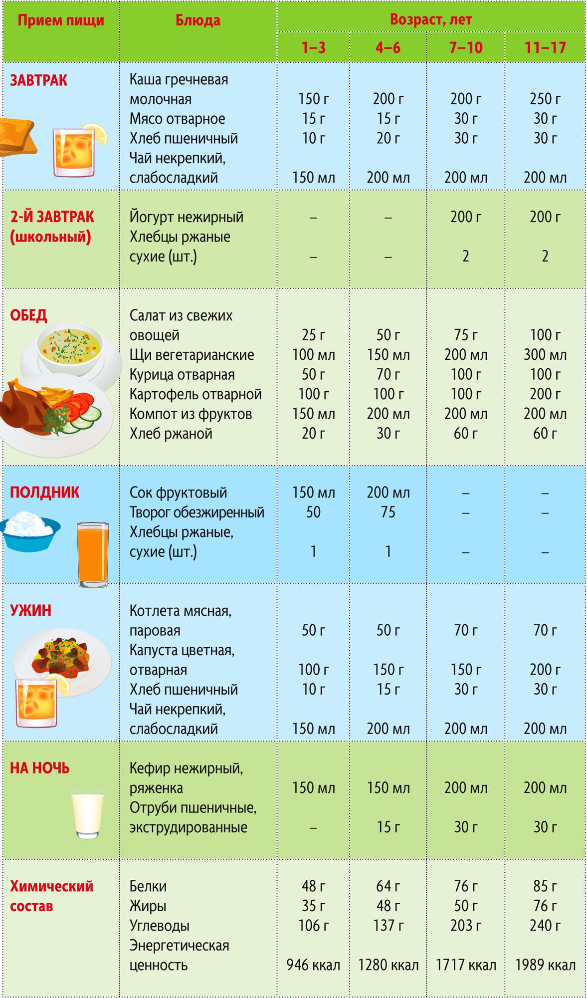 Диета для детей и подростков для похудения: меню при лишнем весе, диетические рецепты