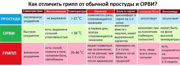 Температура при стоматите: сколько дней держится