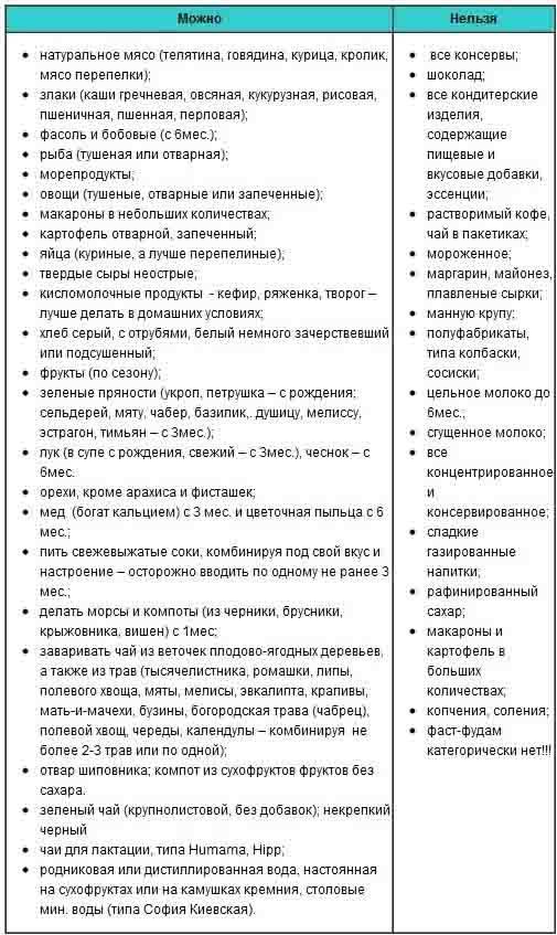 Список продуктов и меню кормящей мамы при грудном вскармливании новорожденного
