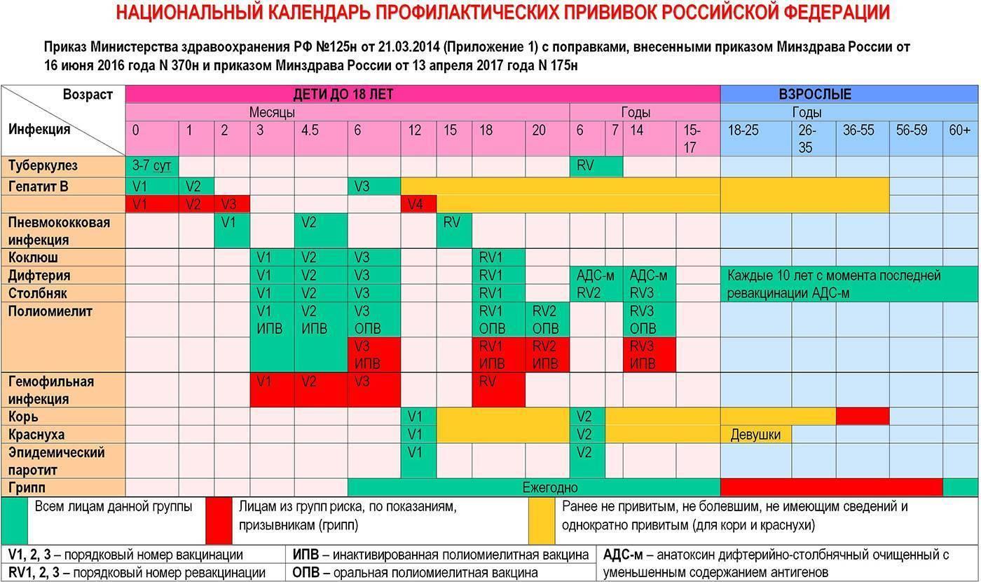 Календарь прививок для детей 2018
