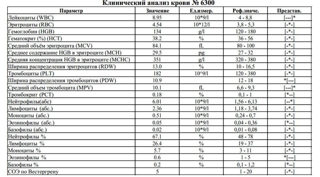 Индекс распределения эритроцитов rdw sd понижен — детишки и их проблемы