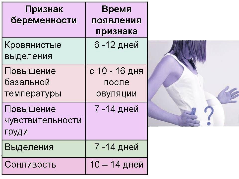На какой неделе можно узнать о беременности? через сколько недель после зачатия и полового акта можно это точно узнать?