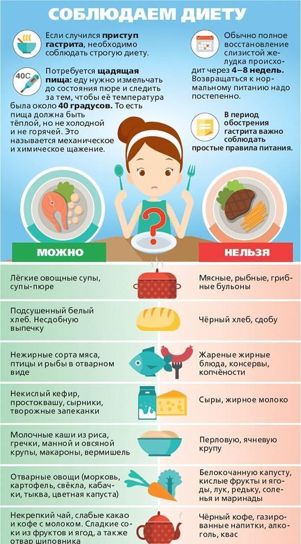 Острый и хронический гастрит у детей и подростков: симптомы, лечение и профилактика заболевания