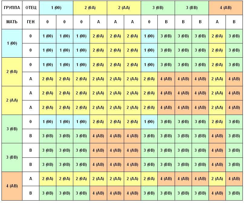 Таблица групп крови родителей и детей
