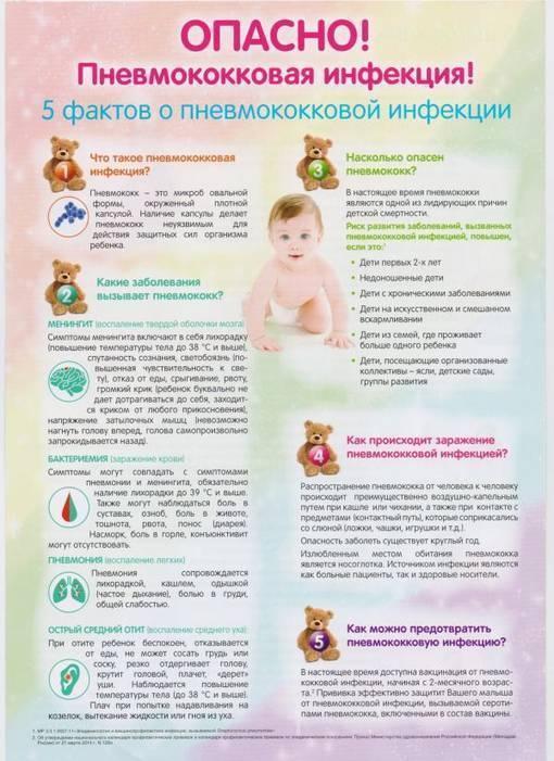 Прививка от пневмококковой инфекции детям