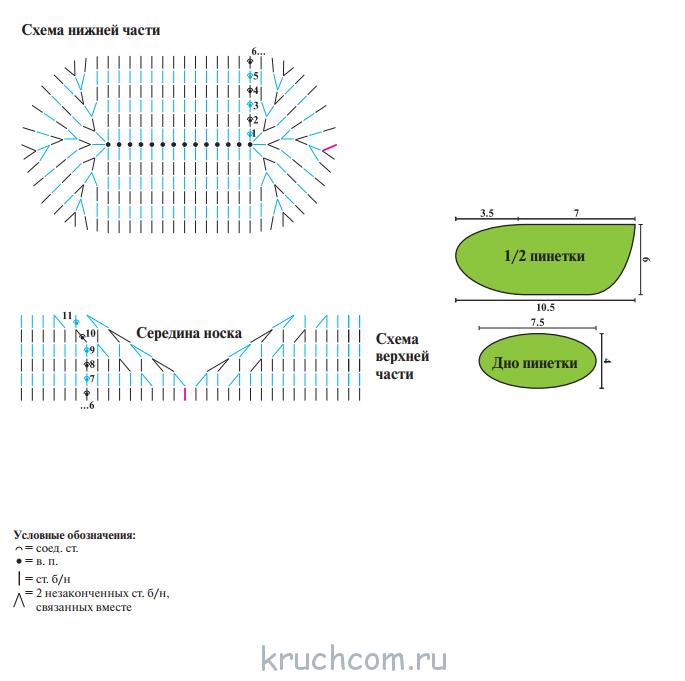 Пинетки крючком для новорожденных: схемы и описание с видео (от 0 до 2 месяцев) | своими руками | vpolozhenii.com