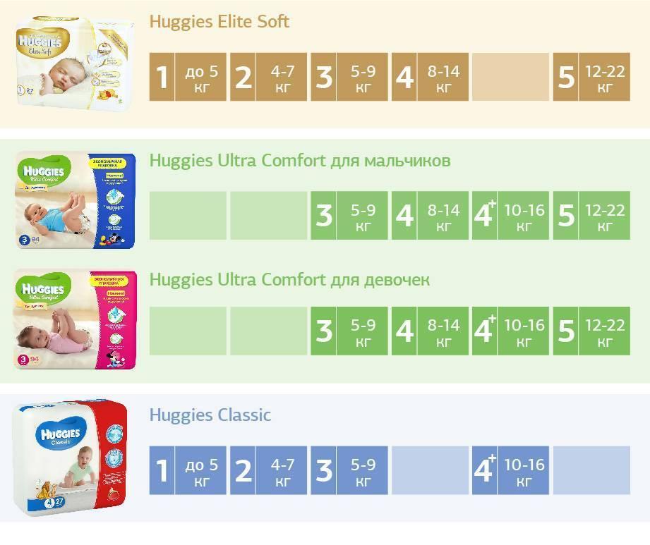 Подгузники для новорожденных - какие лучше, как выбрать, рейтинг торговых марок / mama66.ru