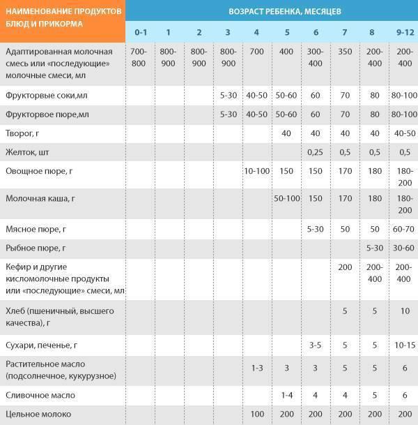 Введение первого прикорма при смешанном вскармливании: схема и таблица по месяцам до года - врач 24/7