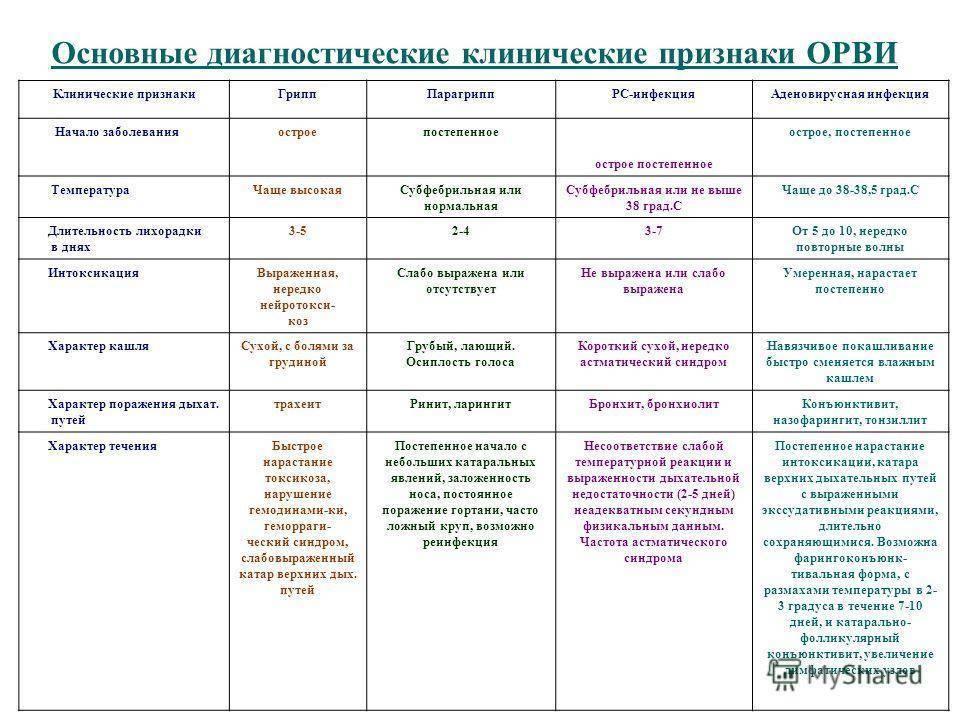 Орви: симптомы и лечение у детей, инкубационный период, осложнения после температуры
