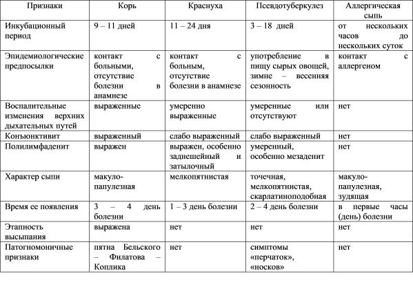 12 разновидностей экзантемы у детей и способы лечения этого состояния