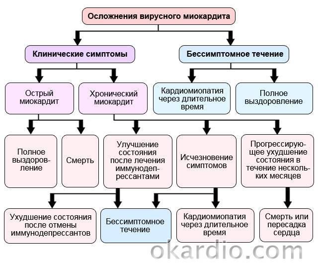 Симптоматика, диагностика и лечение ревматоидного миокардита