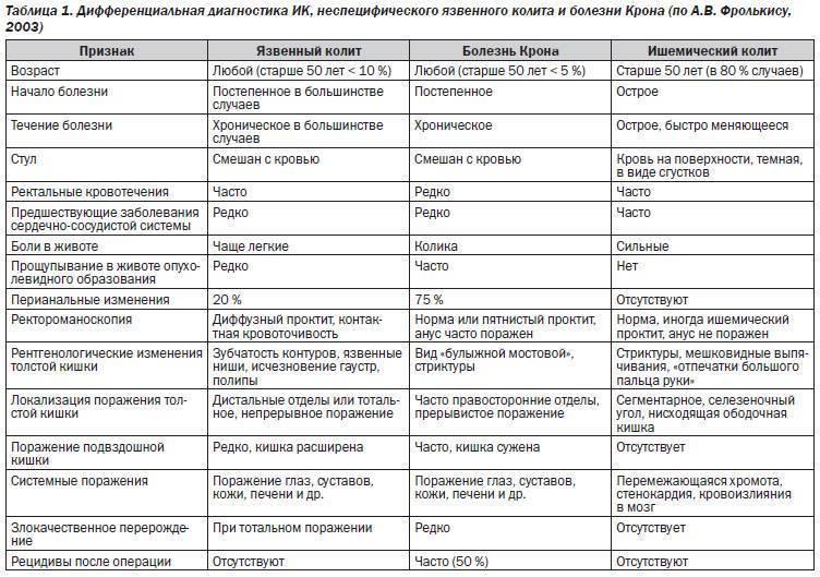 Чем опасен энтероколит: симптомы и лечение у детей. разбираемся в причинах и видах заболевания