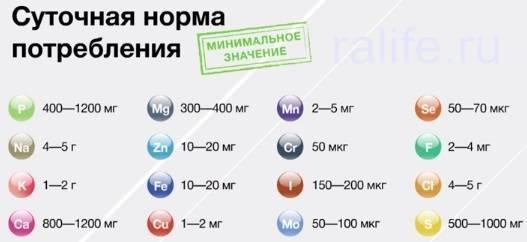 Витаминный комплекс для мужчин: суточная норма витаминов