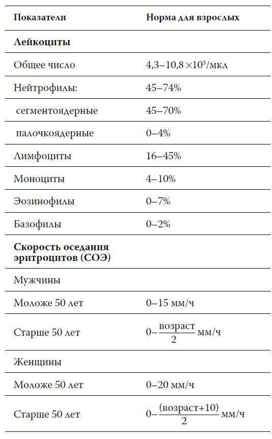 Цветовой показатель крови: формула расчета, норма, причины понижения и повышения
