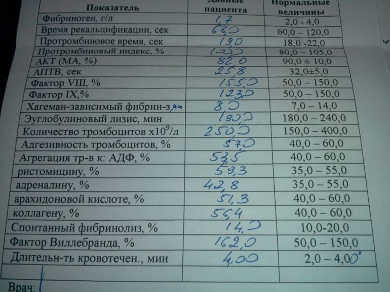 Фибриноген при беременности: причины отклонения от нормы и коррекция / mama66.ru