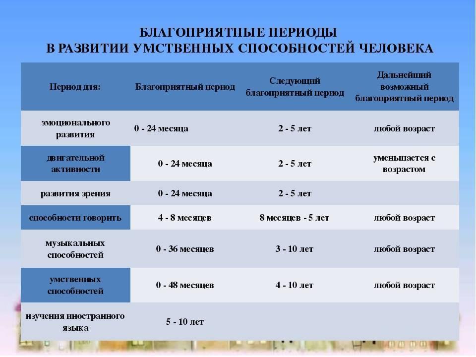 Период новорожденности ?: продолжительность, характеристика и особенности развития